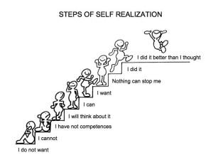 steps of self realization